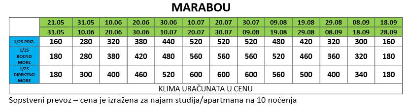 Vila Marabu-sopstveni prevoz