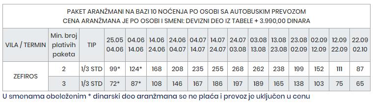 Zefiros Paralija 2018